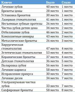 сео-оптимизация сайта