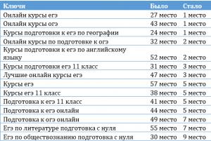 сбор семантического ядра в Казани